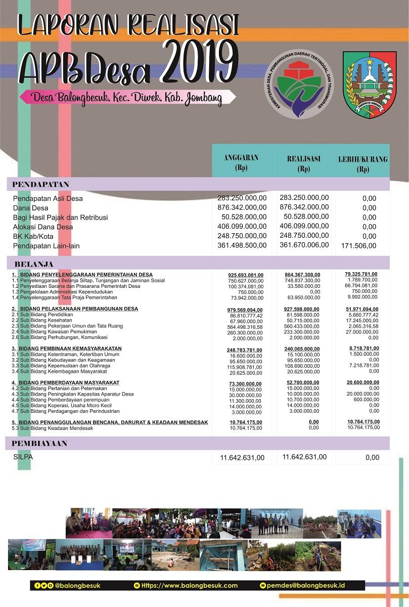 Realisasi Anggaran Desa Balongbesuk tahun 2019