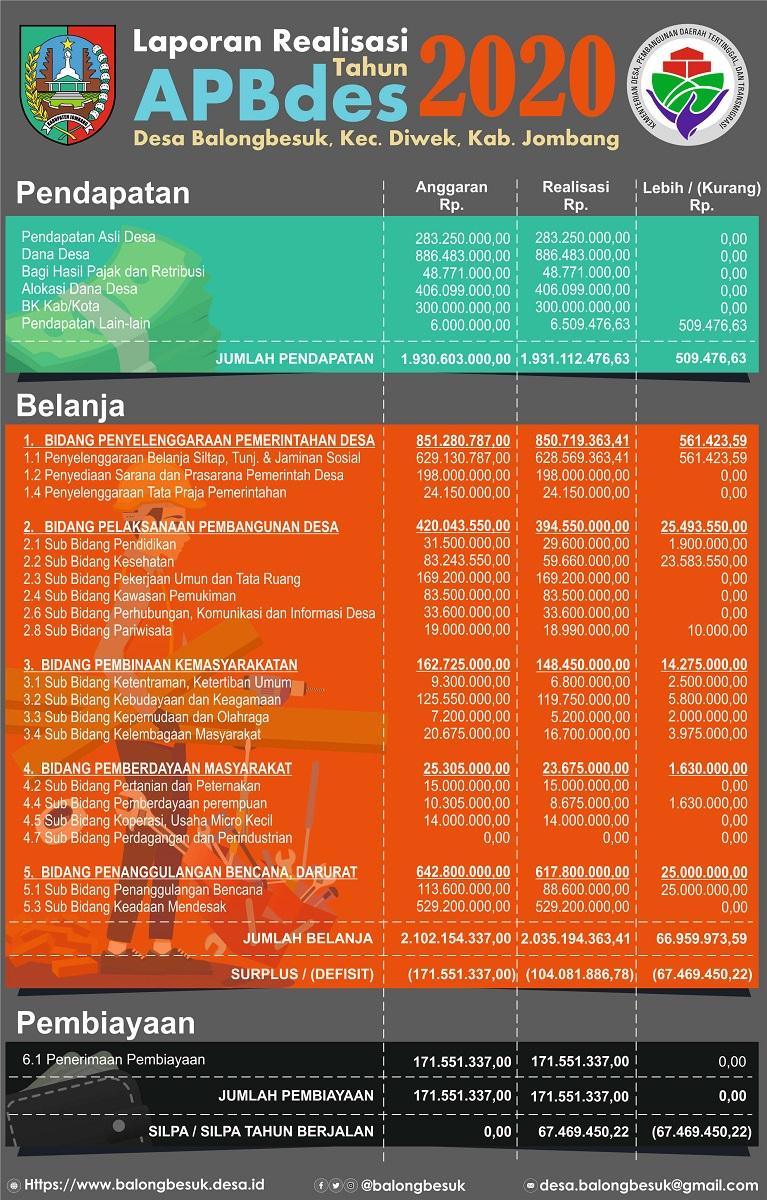 Realisasi Anggaran Desa Balongbesuk tahun 2020